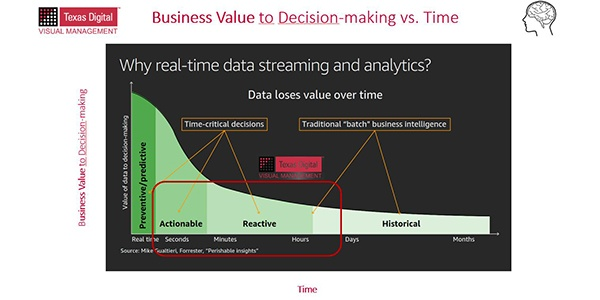 Why real-time information increases your effectiveness